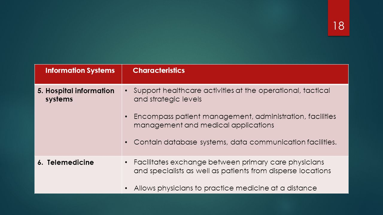 Information Systems Characteristics. 5. Hospital information. systems.