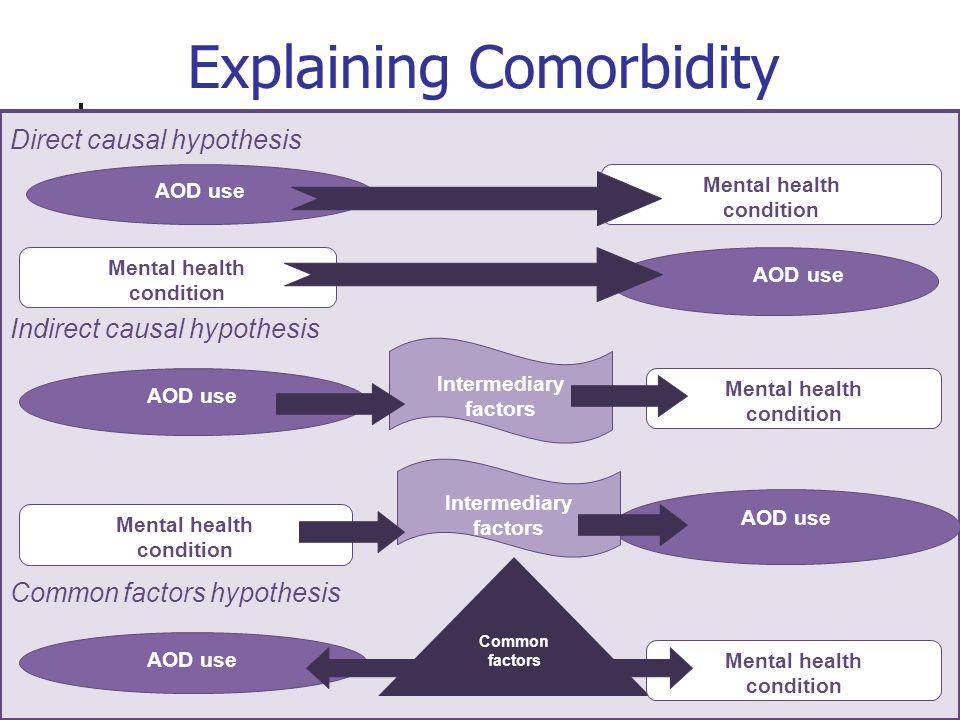 Explaining Comorbidity