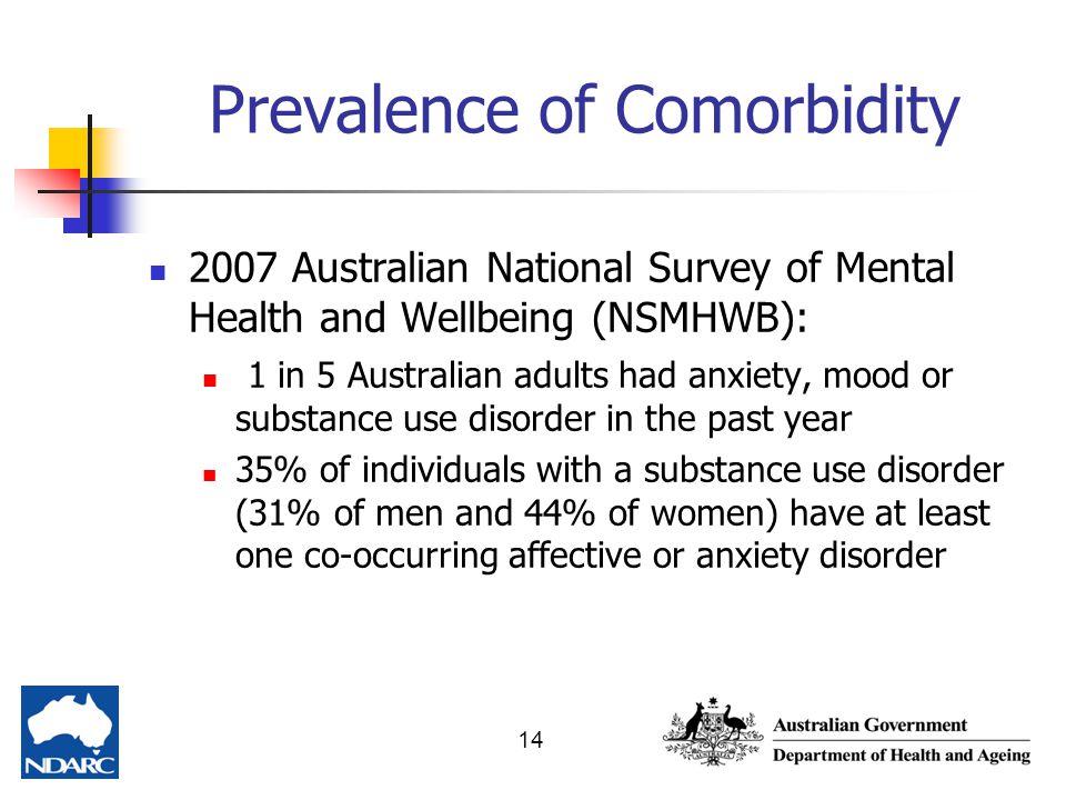 Prevalence of Comorbidity