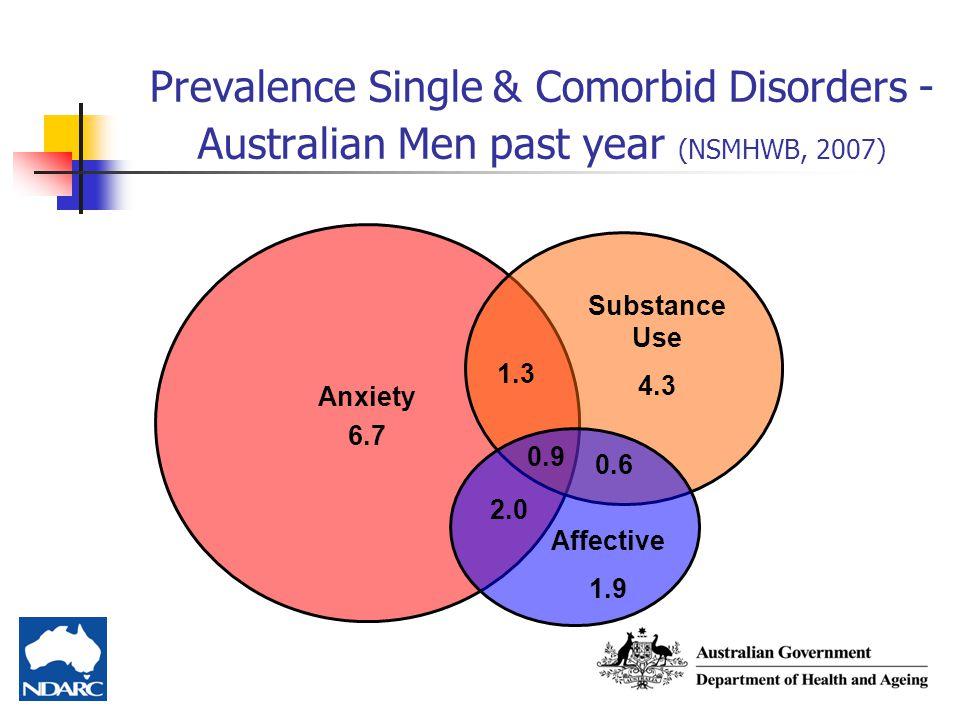 Prevalence Single & Comorbid Disorders - Australian Men past year (NSMHWB, 2007)