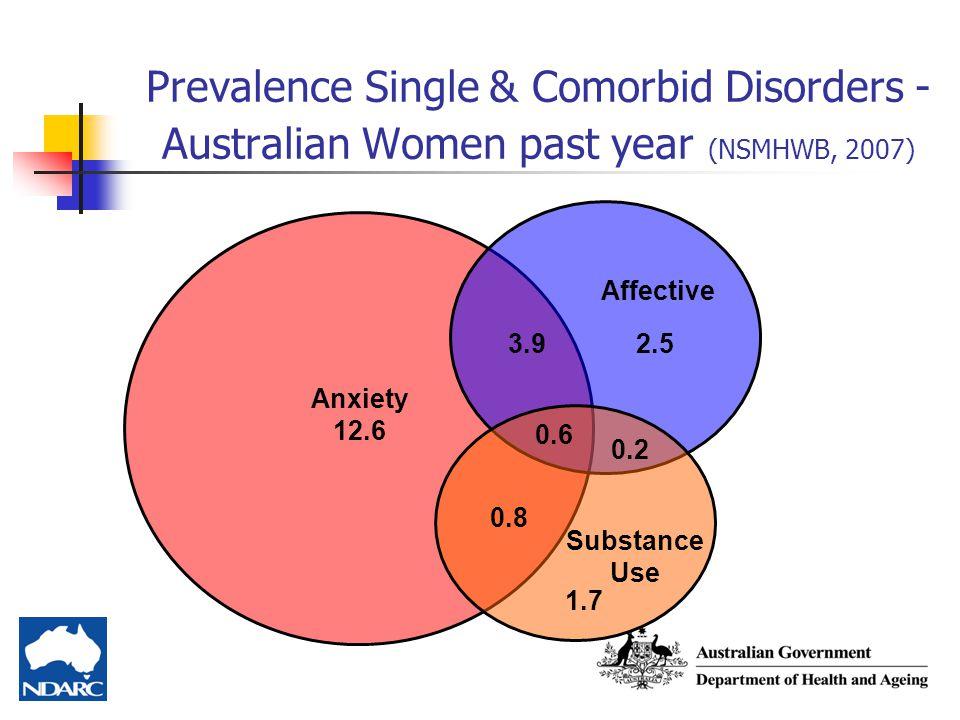 Prevalence Single & Comorbid Disorders - Australian Women past year (NSMHWB, 2007)