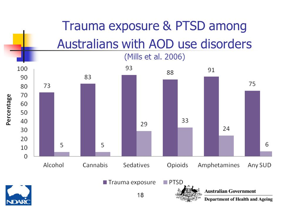 Trauma exposure & PTSD among Australians with AOD use disorders (Mills et al. 2006)