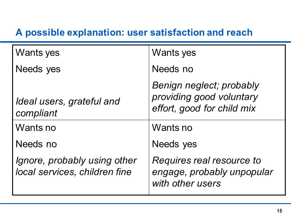 A possible explanation: user satisfaction and reach