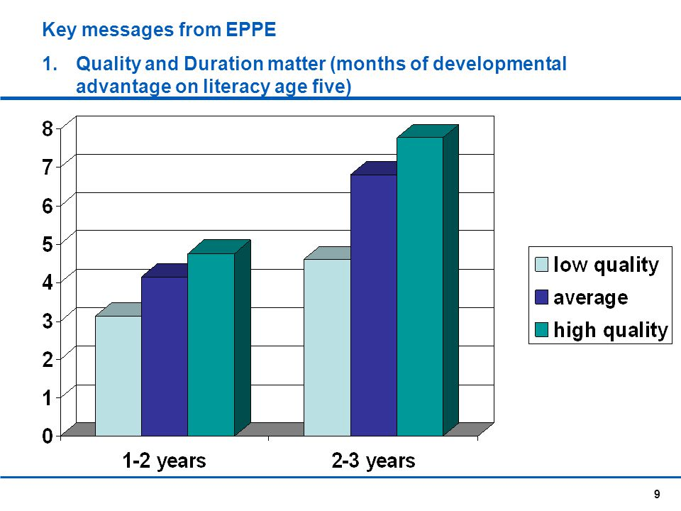 Key messages from EPPE Quality and Duration matter (months of developmental advantage on literacy age five)