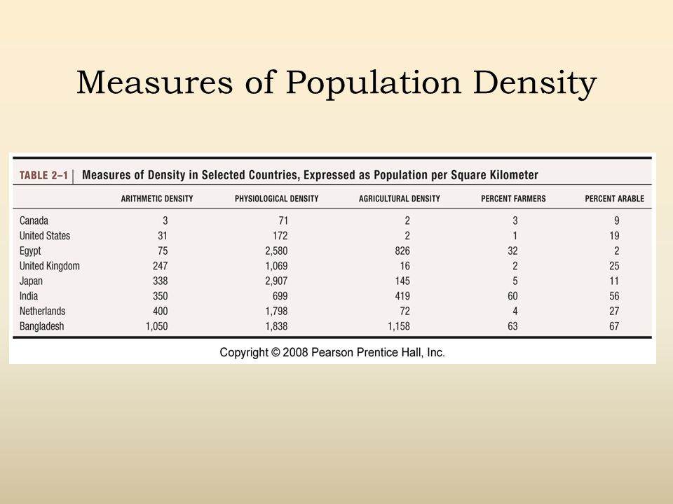 Measures of Population Density