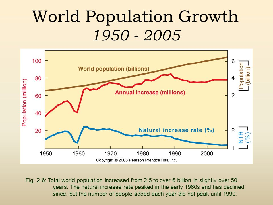 World Population Growth 1950 - 2005