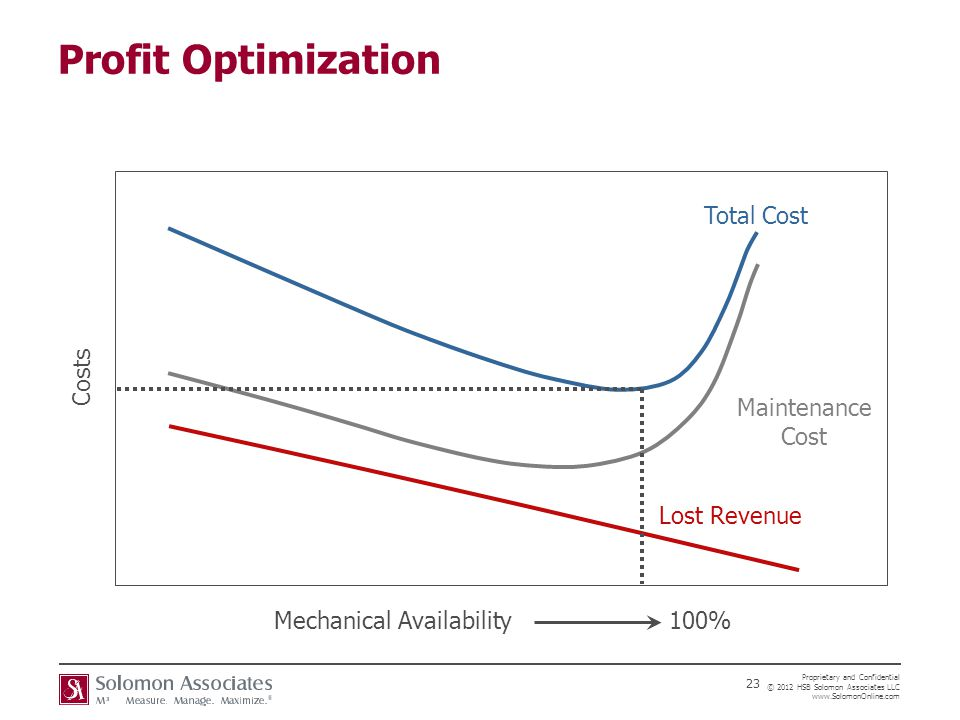 Profit Optimization Total Cost Costs Maintenance Cost Lost Revenue