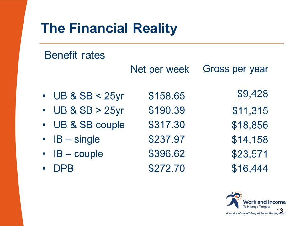 The Financial Reality Benefit rates Net per week Gross per year
