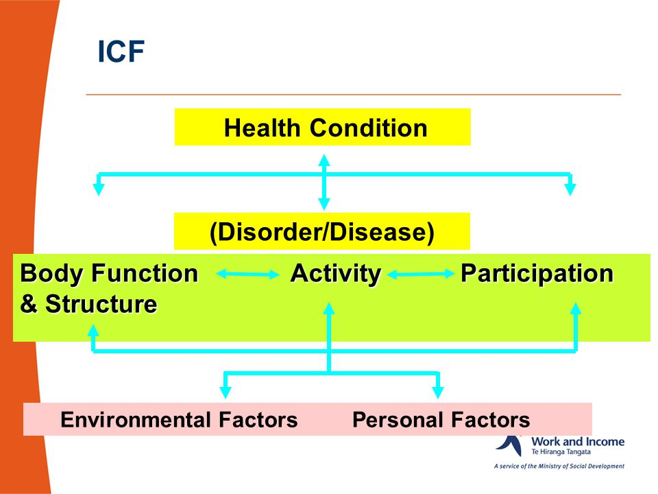 ICF Health Condition (Disorder/Disease)