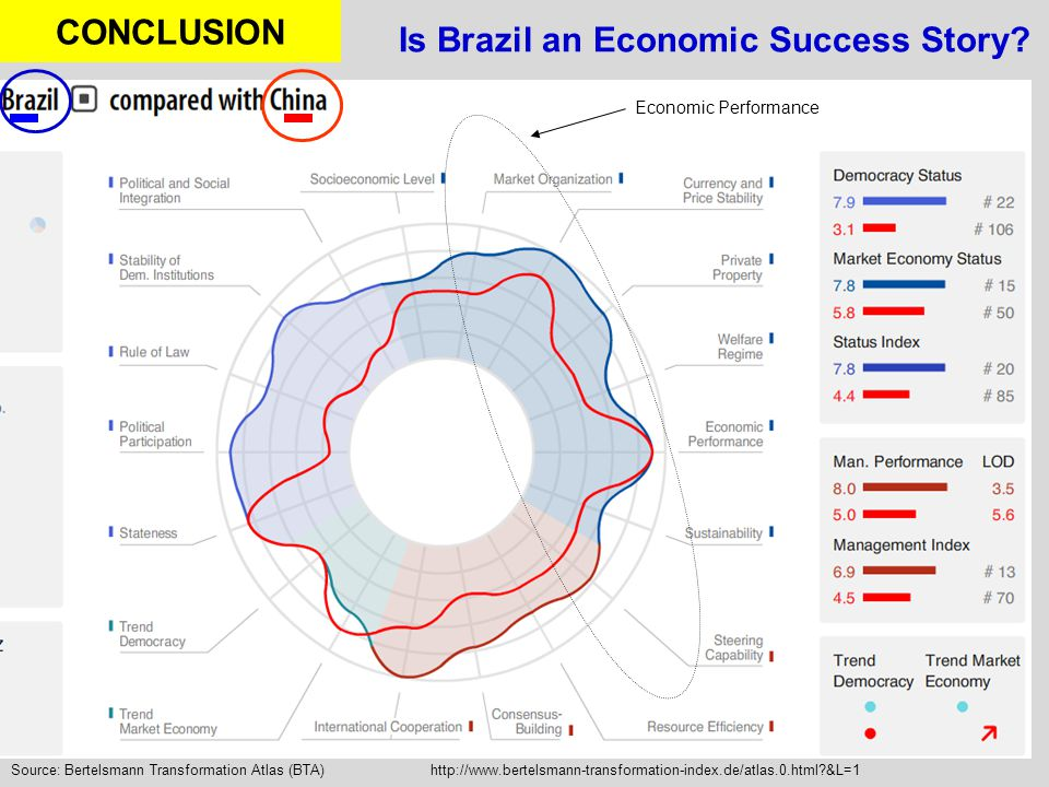 Is Brazil an Economic Success Story