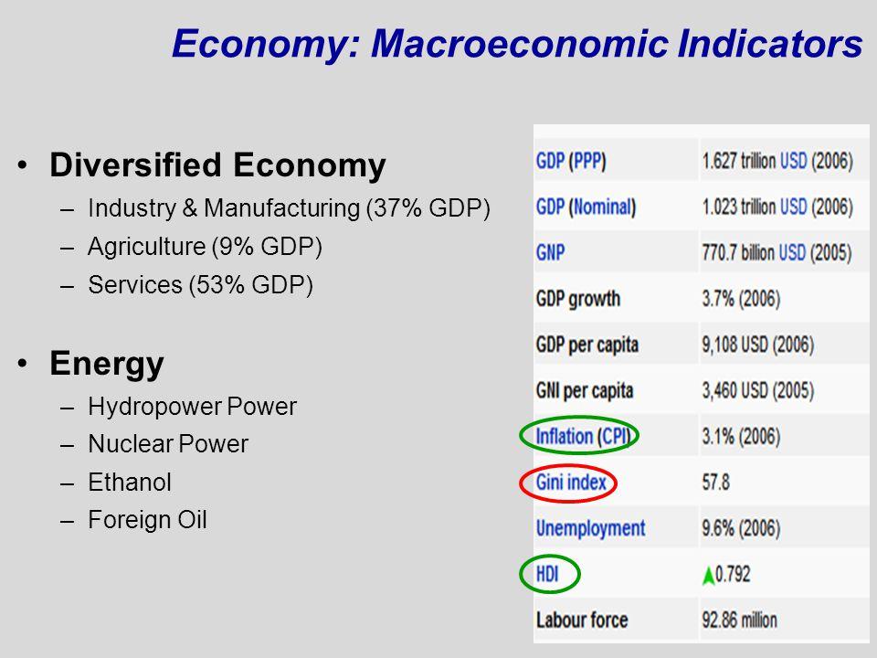 Economy: Macroeconomic Indicators
