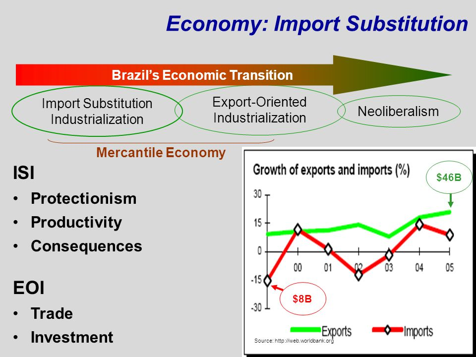 Brazil's Economic Transition