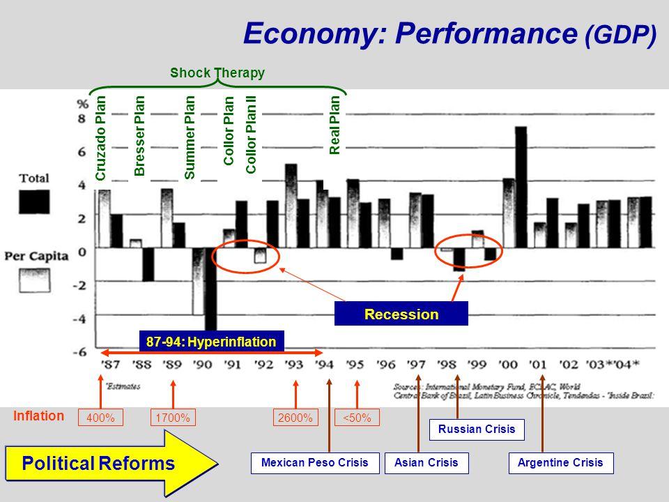 Economy: Performance (GDP)