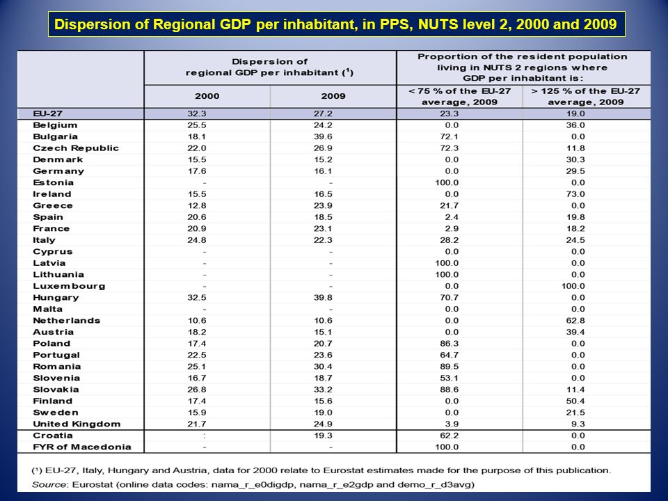 Dispersion of Regional GDP per inhabitant, in PPS, NUTS level 2, 2000 and 2009