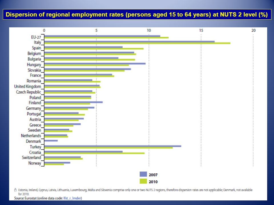 Dispersion of regional employment rates (persons aged 15 to 64 years) at NUTS 2 level (%)
