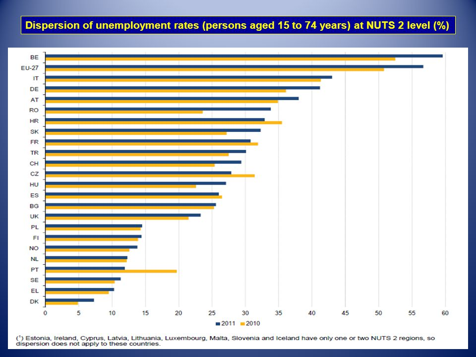 Dispersion of unemployment rates (persons aged 15 to 74 years) at NUTS 2 level (%)