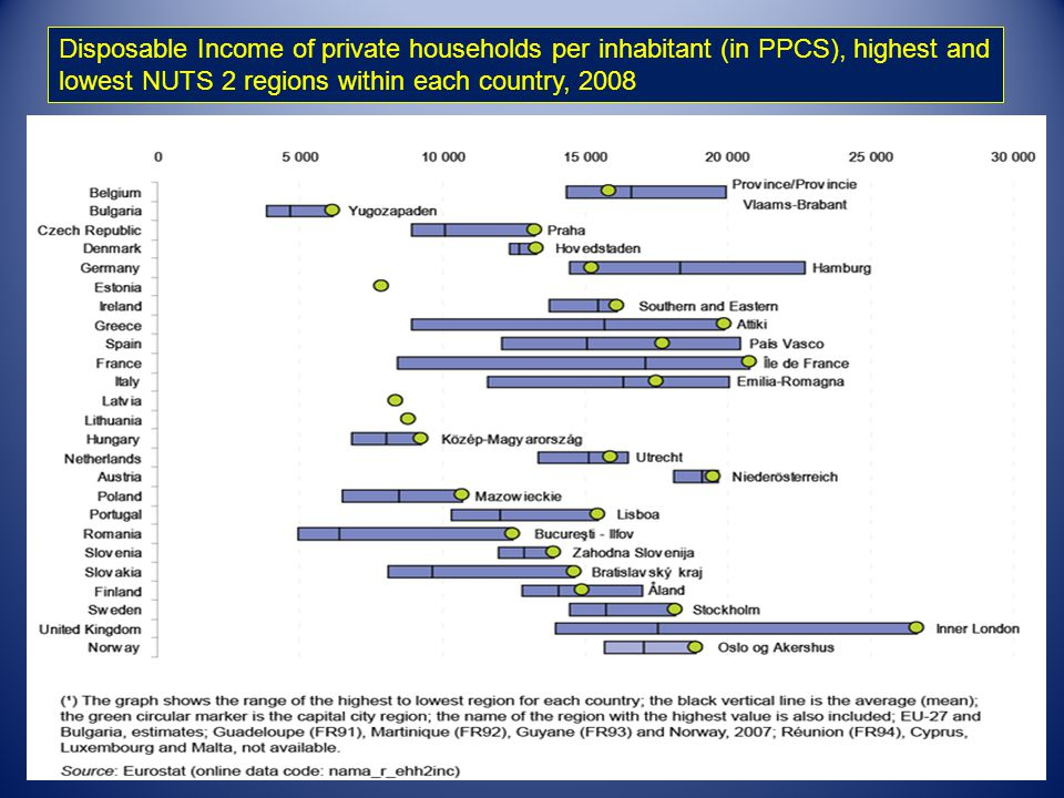 Disposable Income of private households per inhabitant (in PPCS), highest and
