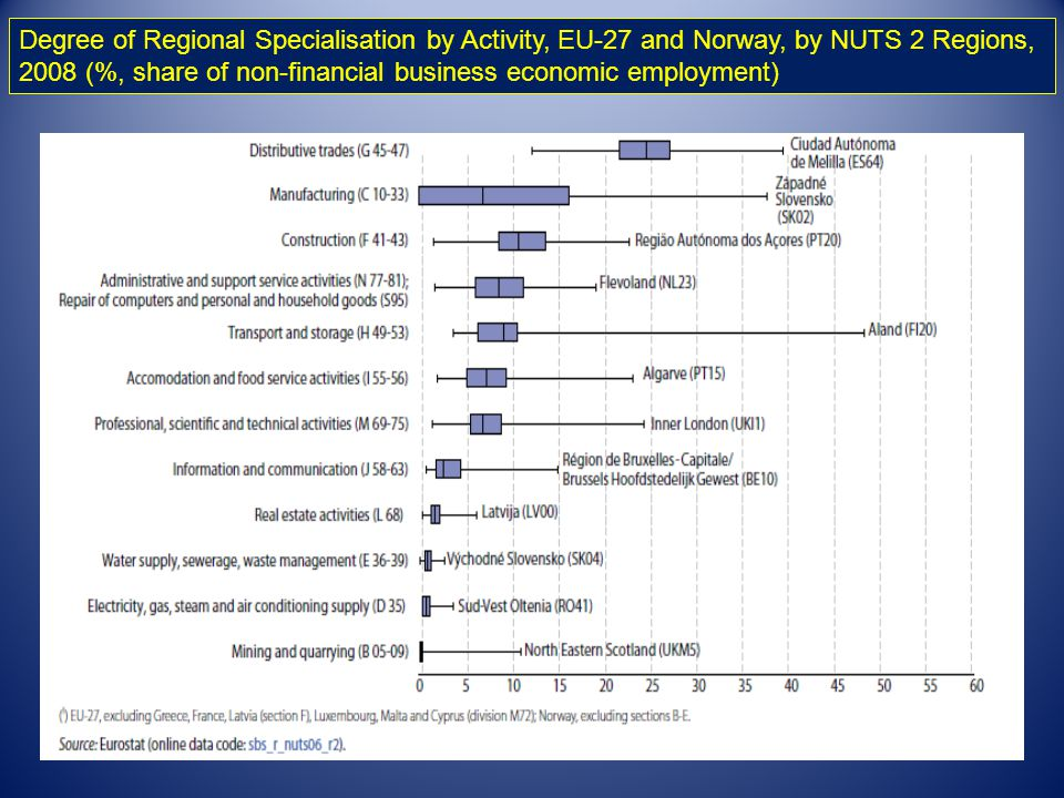 Degree of Regional Specialisation by Activity, EU-27 and Norway, by NUTS 2 Regions,