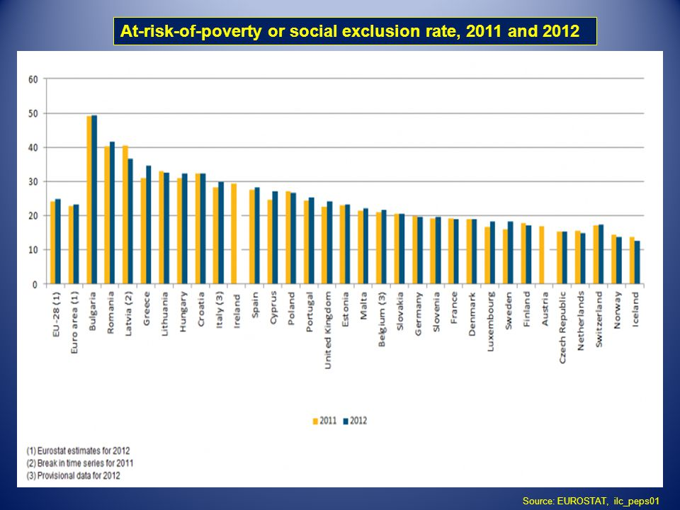 At-risk-of-poverty or social exclusion rate, 2011 and 2012