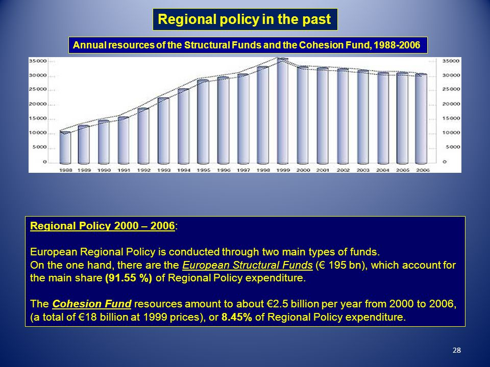 Regional policy in the past