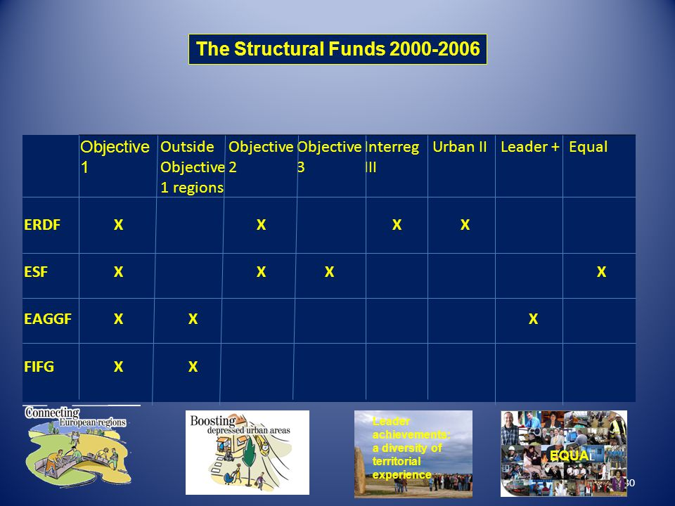 The Structural Funds 2000-2006 Objective 1 Outside Objective 1 regions