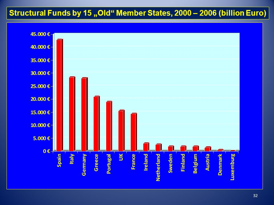 "Structural Funds by 15 ""Old Member States, 2000 – 2006 (billion Euro)"
