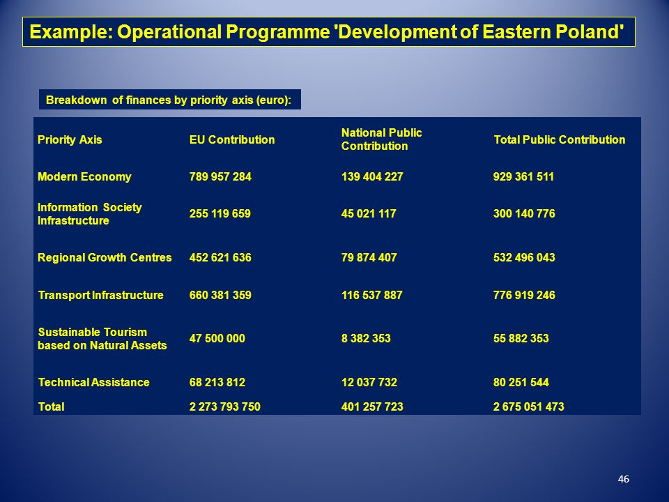 Example: Operational Programme Development of Eastern Poland