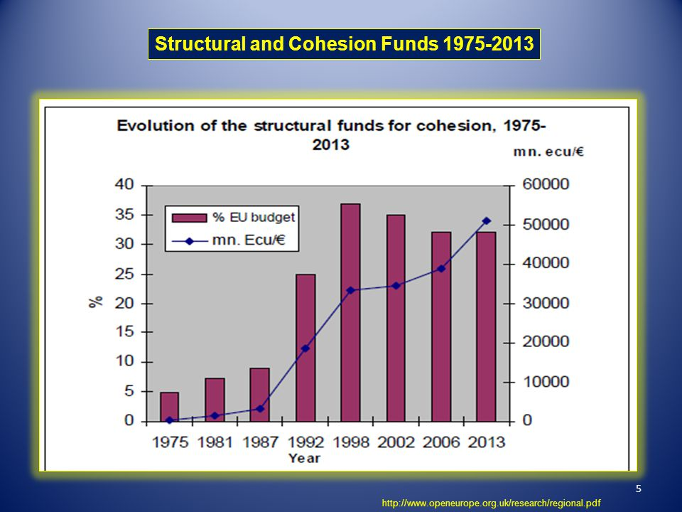 Structural and Cohesion Funds 1975-2013