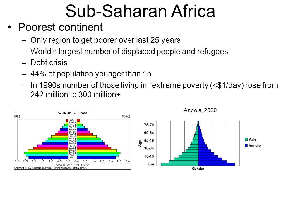 Sub-Saharan Africa Poorest continent