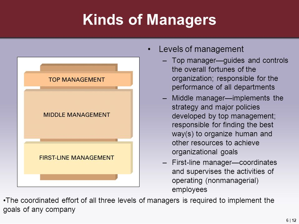 Kinds of Managers Levels of management