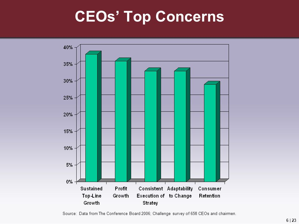 CEOs' Top Concerns Source: Data from The Conference Board 2006; Challenge survey of 658 CEOs and chairmen.