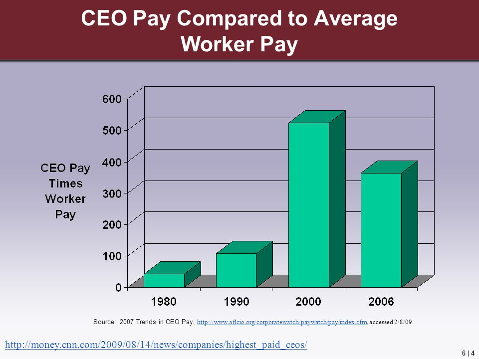 CEO Pay Compared to Average Worker Pay