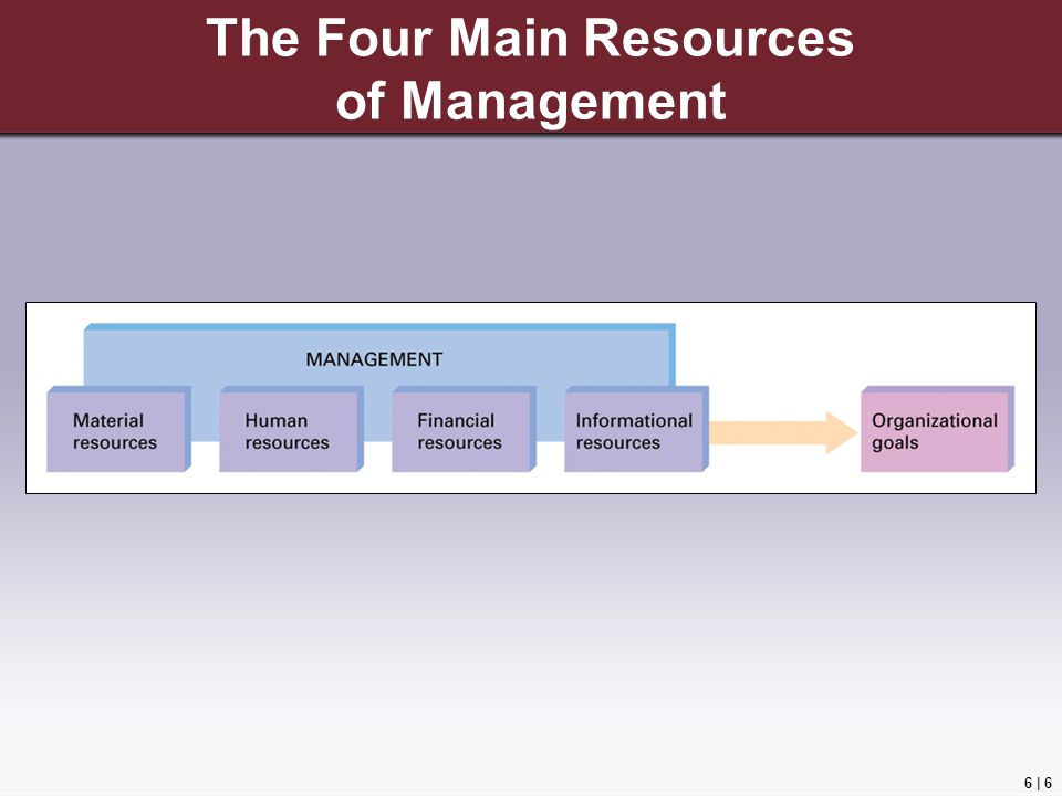 The Four Main Resources of Management
