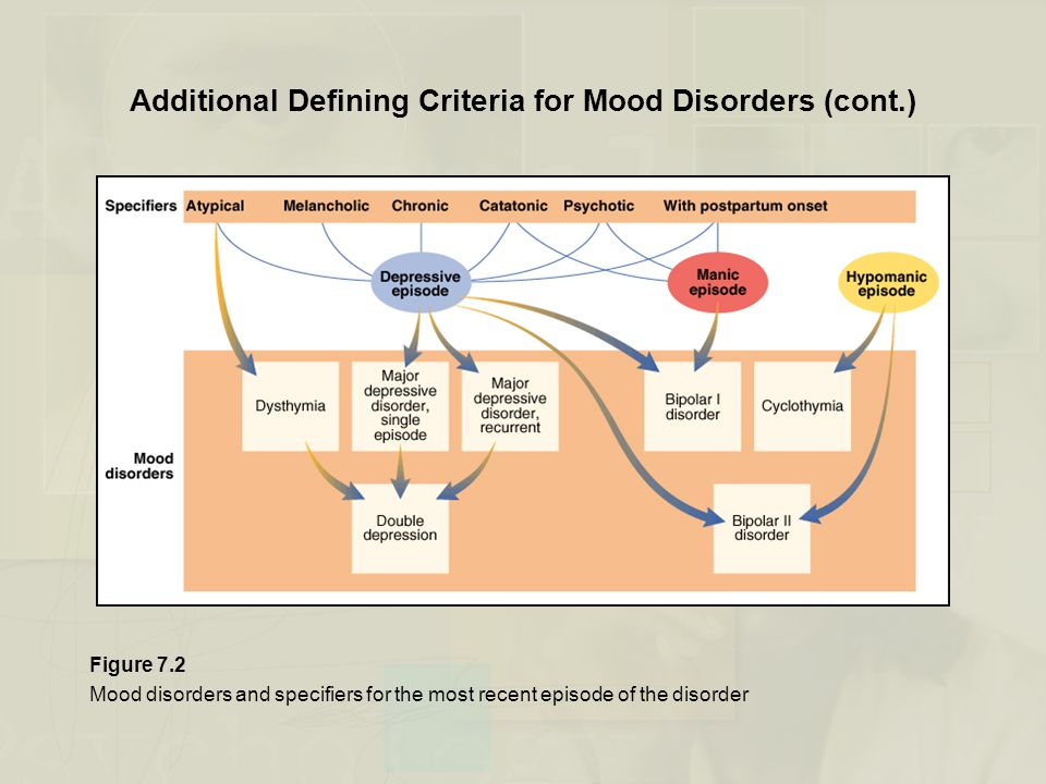 Additional Defining Criteria for Mood Disorders (cont.)