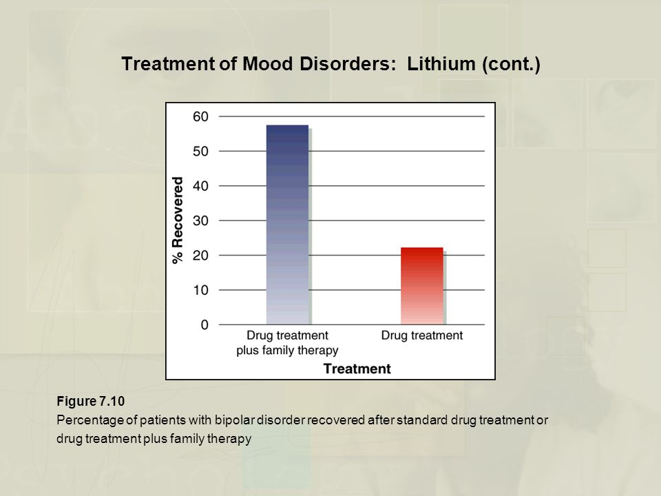 Treatment of Mood Disorders: Lithium (cont.)