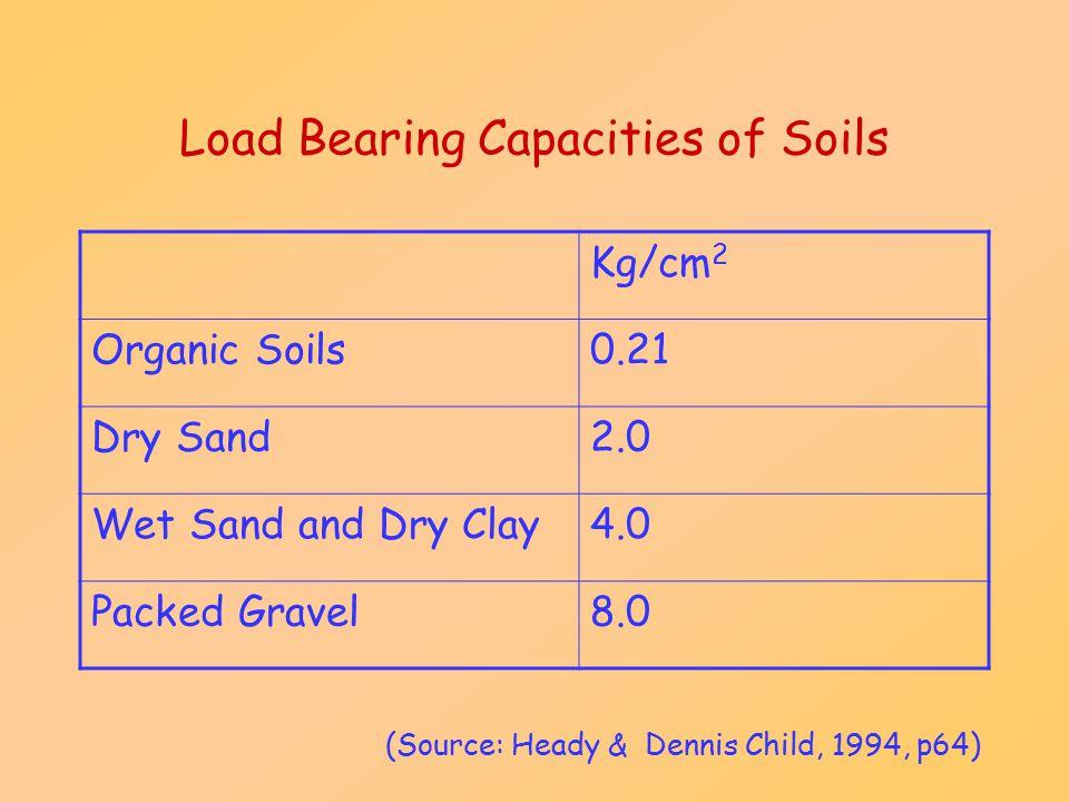 Load Bearing Capacities of Soils