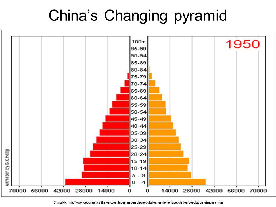 China's Changing pyramid