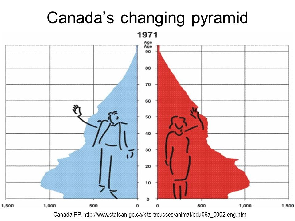Canada's changing pyramid