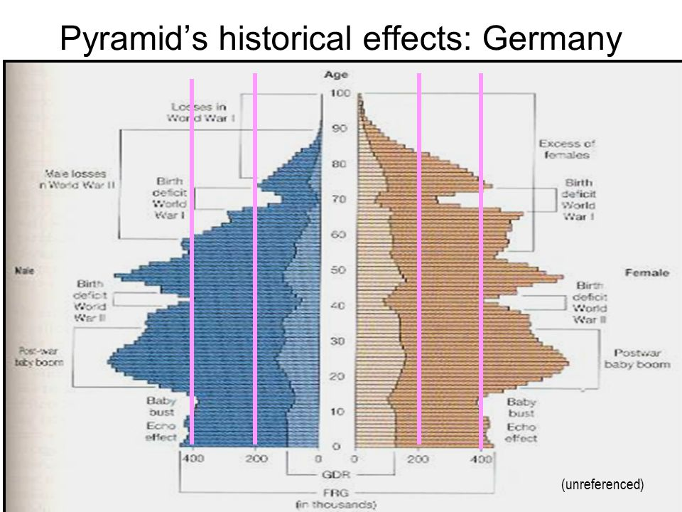Pyramid's historical effects: Germany