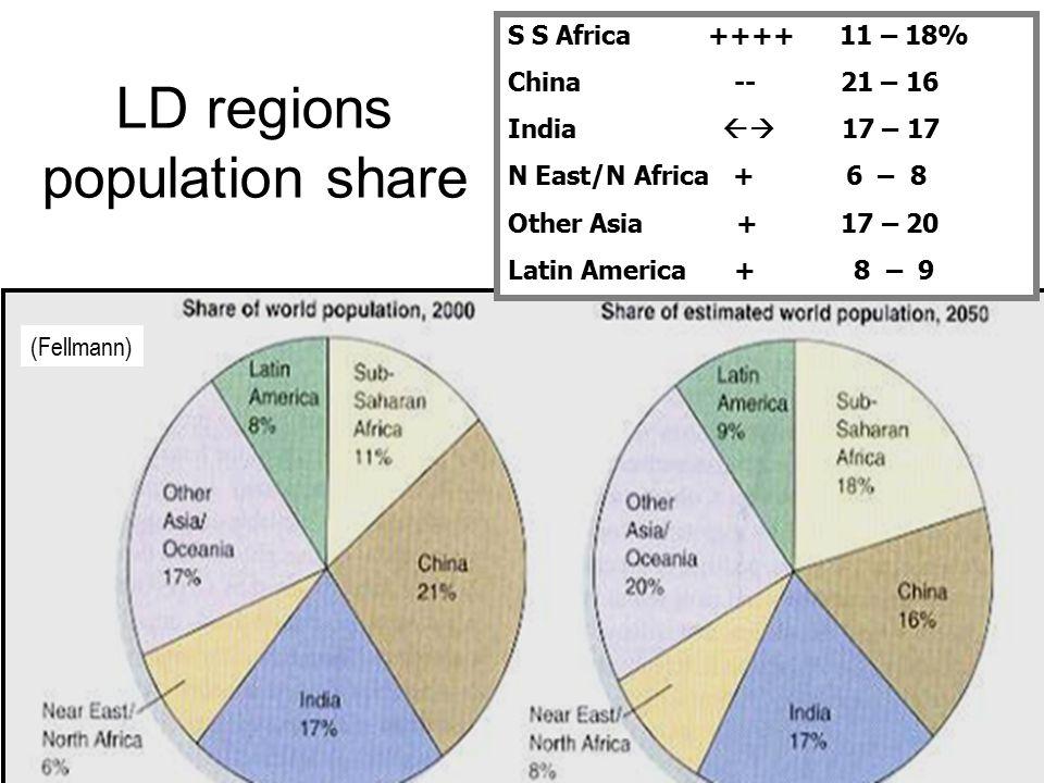 LD regions population share
