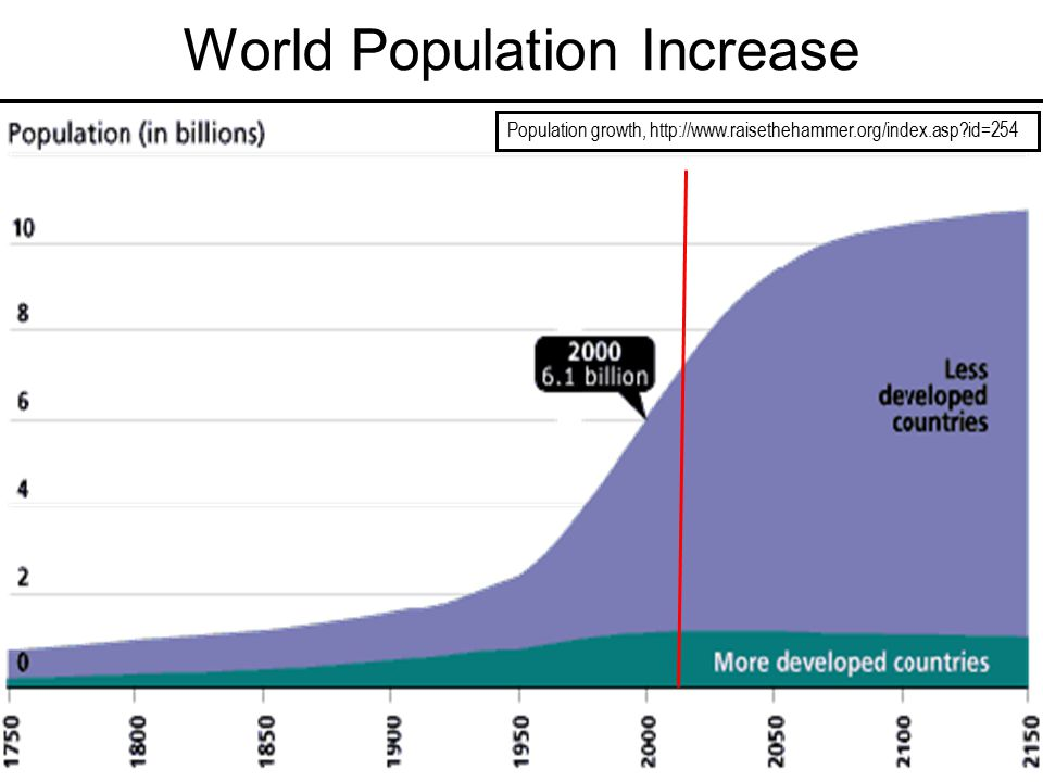 World Population Increase