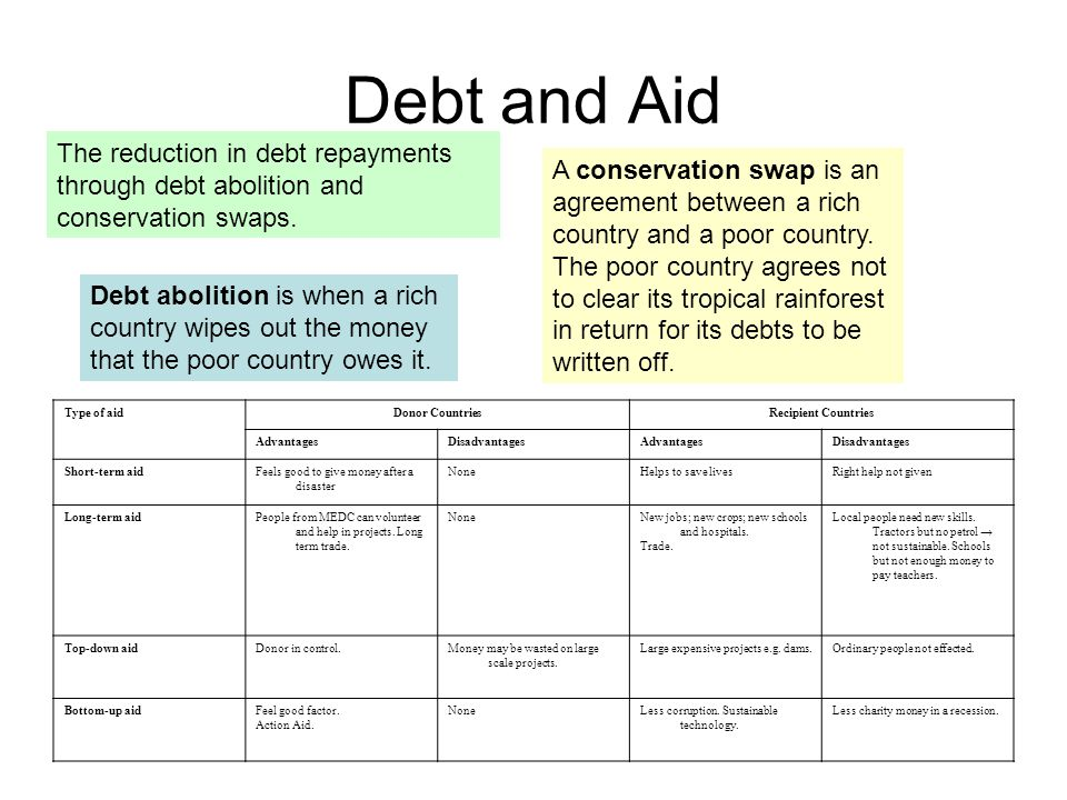 Debt and Aid The reduction in debt repayments through debt abolition and conservation swaps.