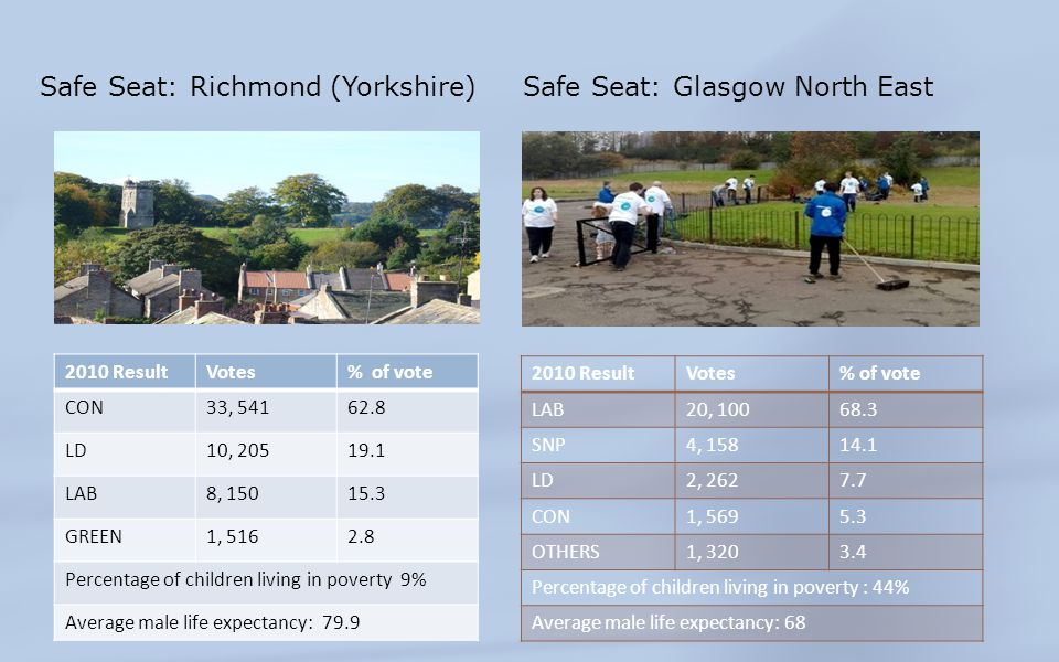 Safe Seat: Richmond (Yorkshire) Safe Seat: Glasgow North East