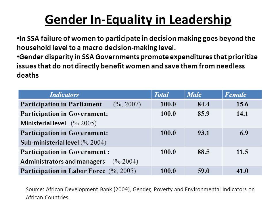 Gender In-Equality in Leadership