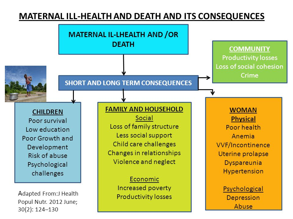 MATERNAL ILL-HEALTH AND DEATH AND ITS CONSEQUENCES