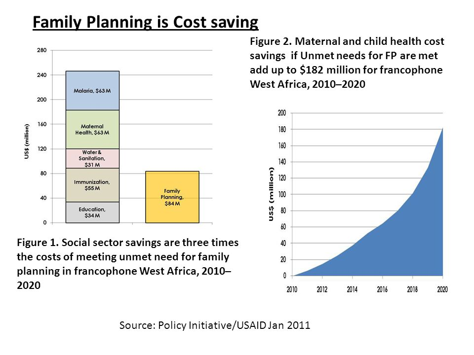 Family Planning is Cost saving