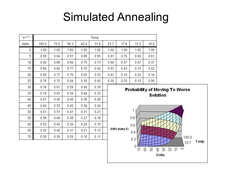 Simulated Annealing e(-d/T) Temp delta 100.0 75.0 56.3 42.2 31.6 23.7