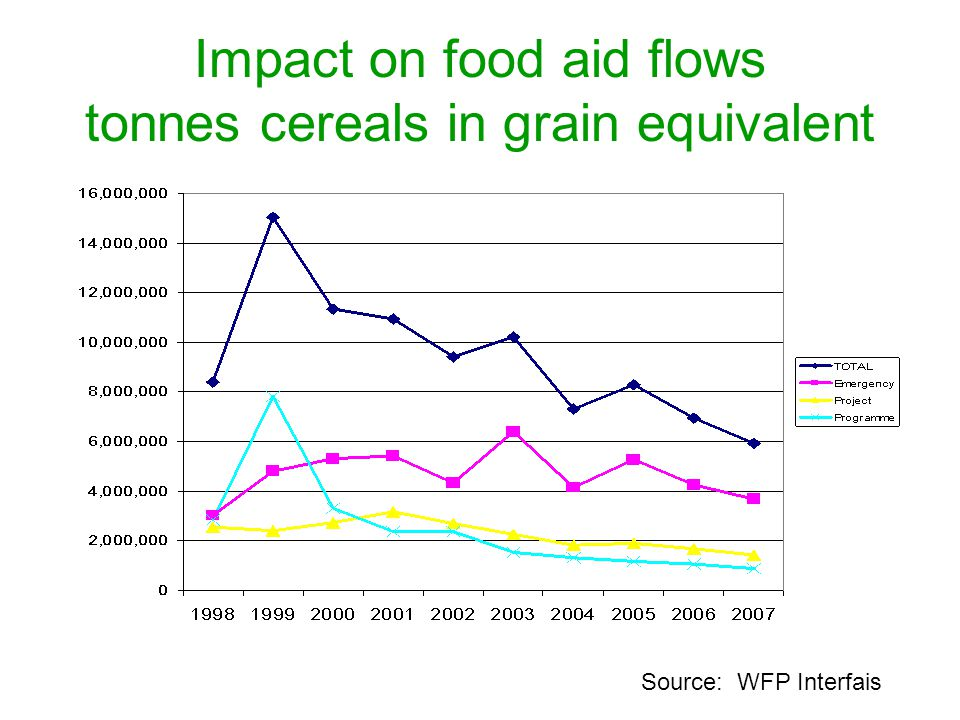 Impact on food aid flows tonnes cereals in grain equivalent