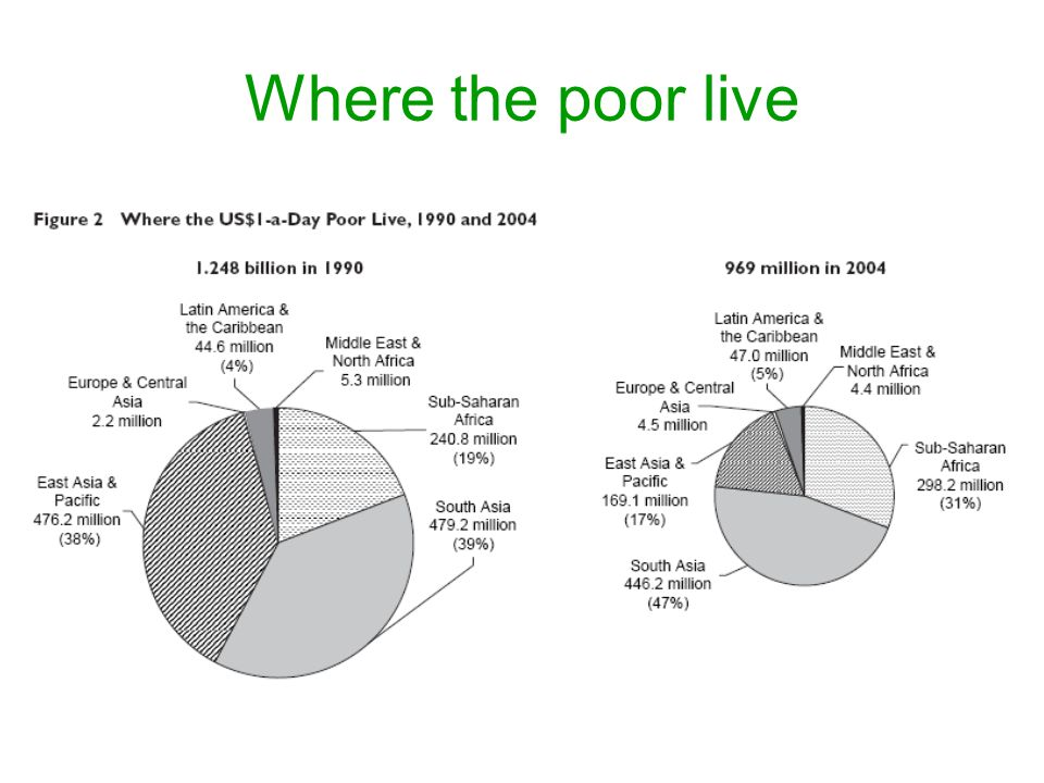 Where the poor live