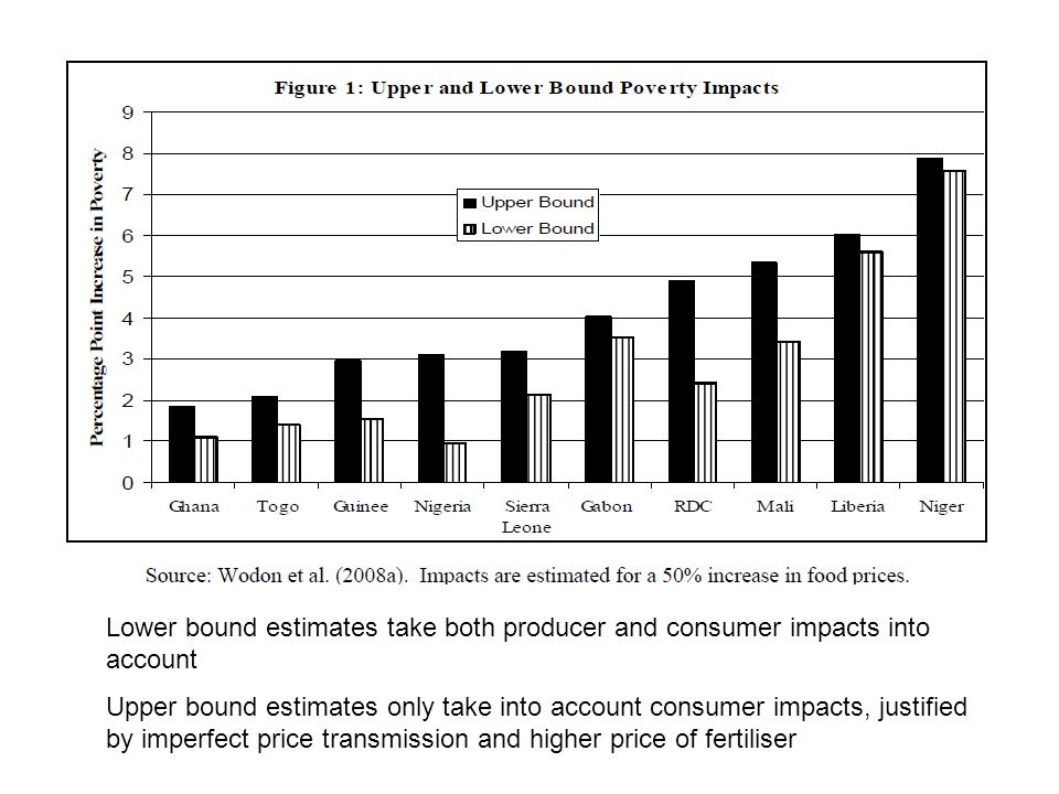 Lower bound estimates take both producer and consumer impacts into account
